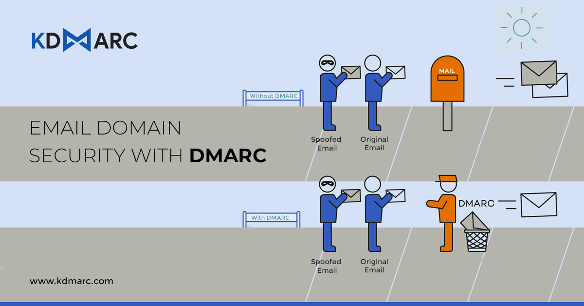 What is DMARC and How Does DMARC Work?