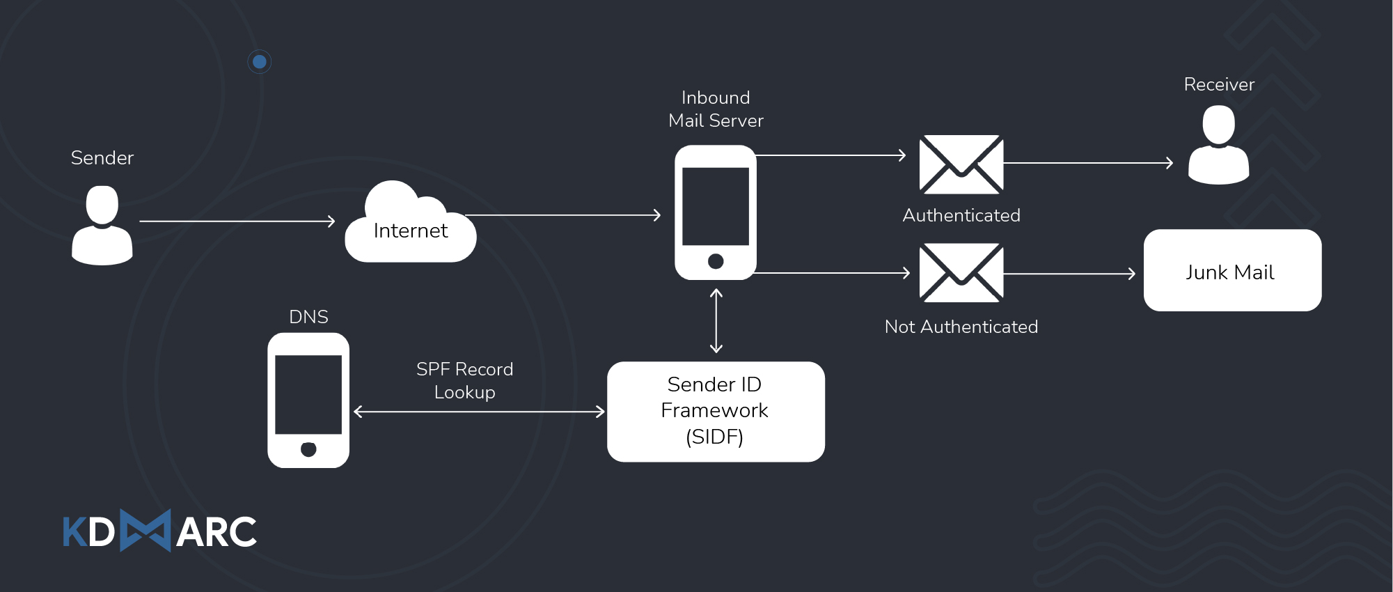 SPF Email Authentication Process