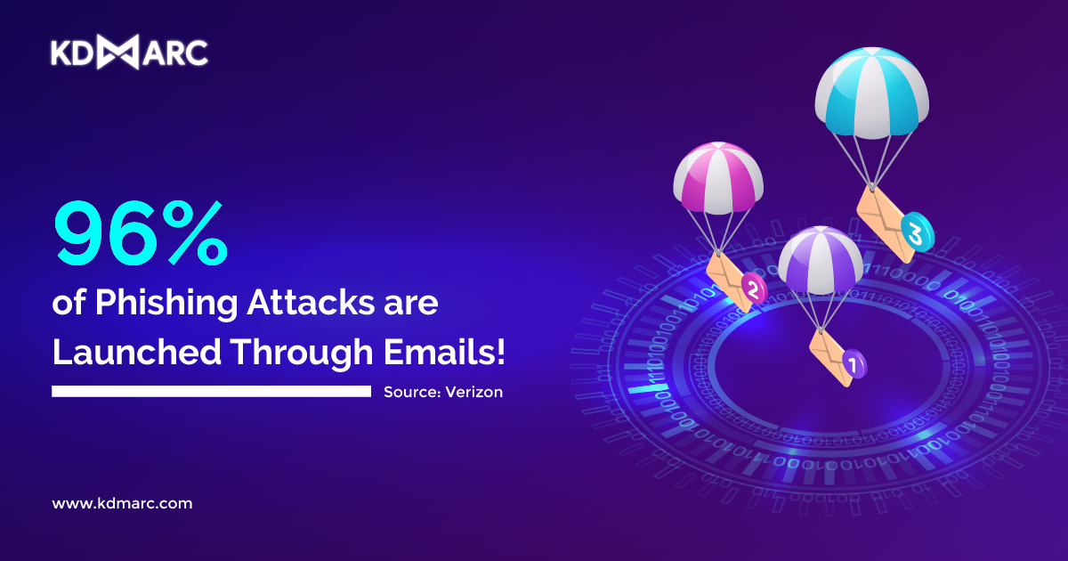 96% of Phishing Attacks are Launched Through Emails!