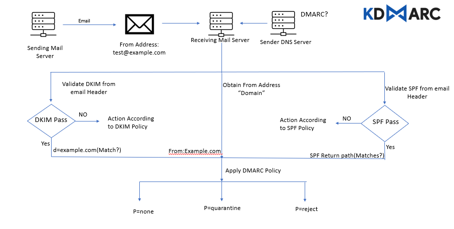 How Does DMARC Work?