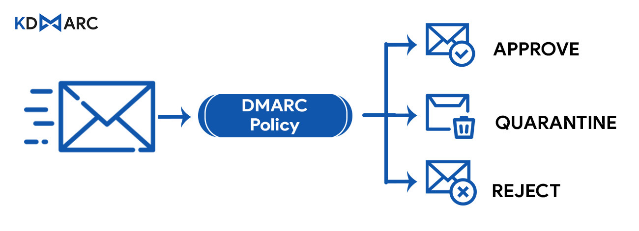 DMARC policies for email domain