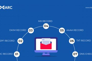 7 Free Tools for Email Domain Security Checkup