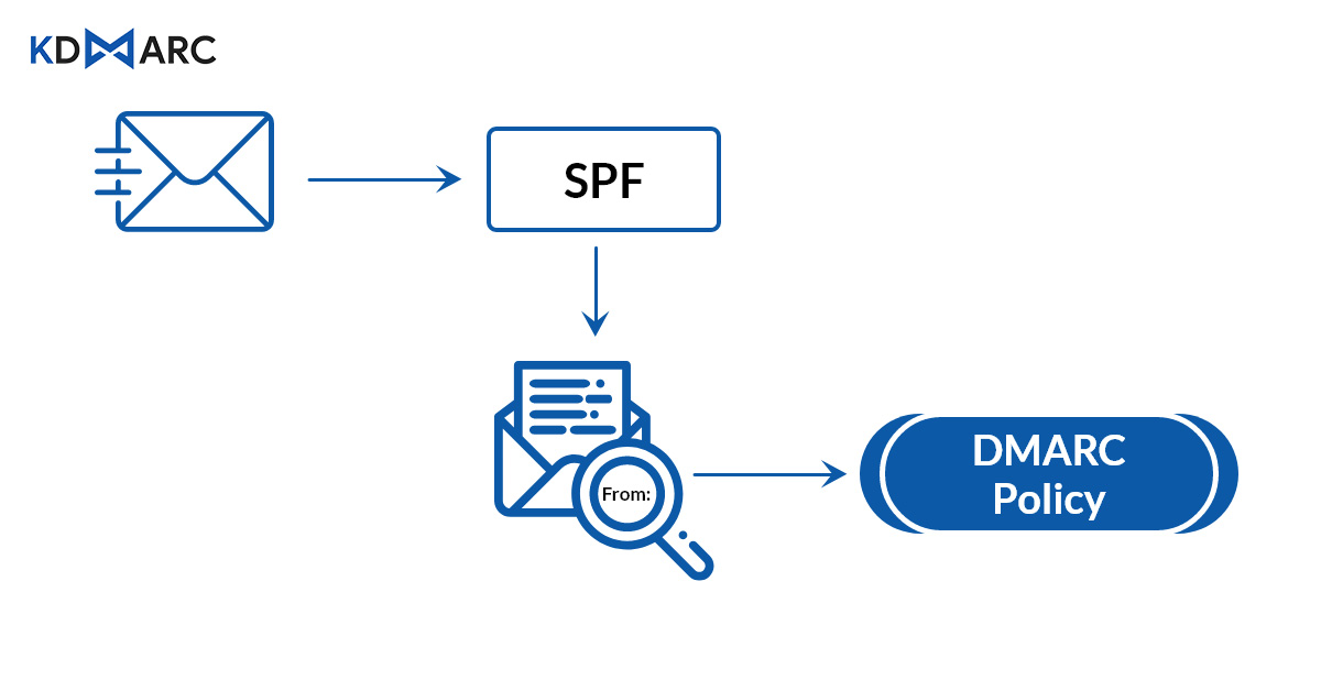 SPF check for email domain