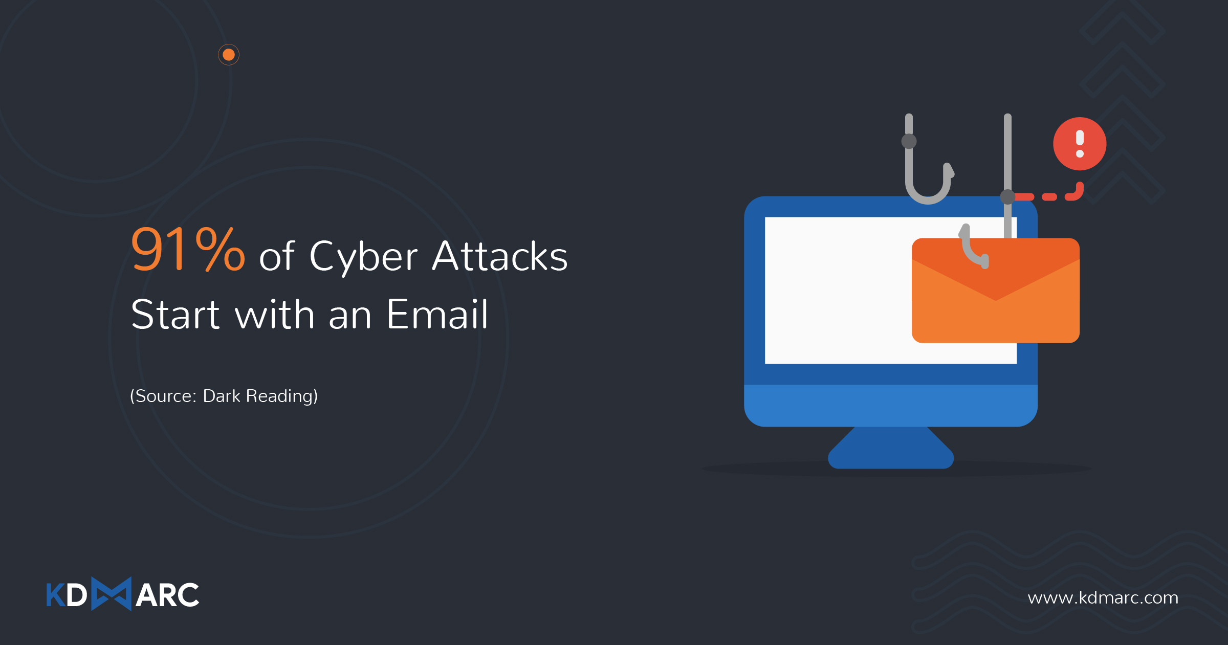 Email attacks