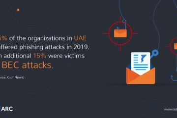 64% Rise in Email Threats Against Global Businesses in 2020