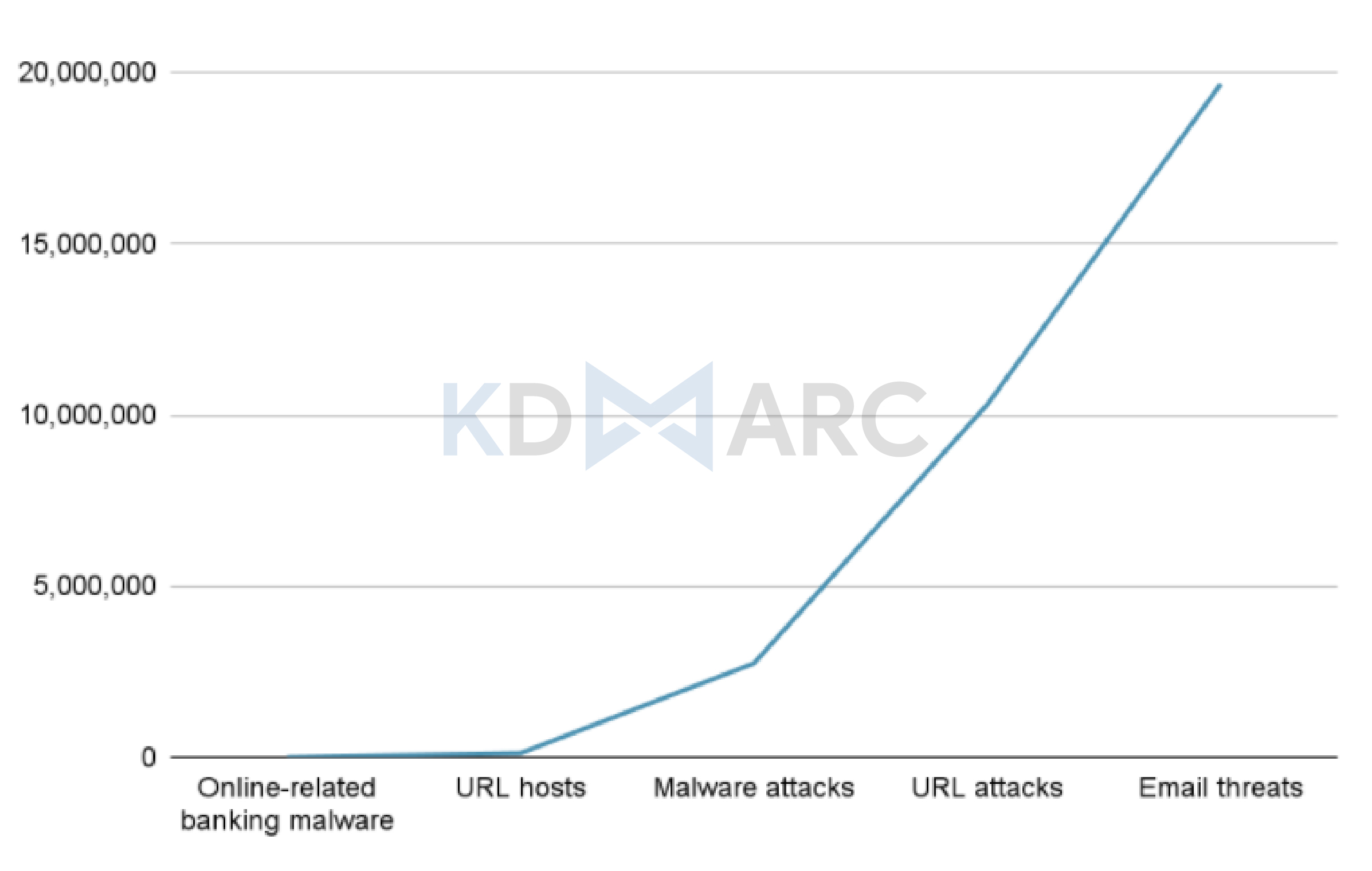 Graph representation of the cyber threats that are blocked in the UAE