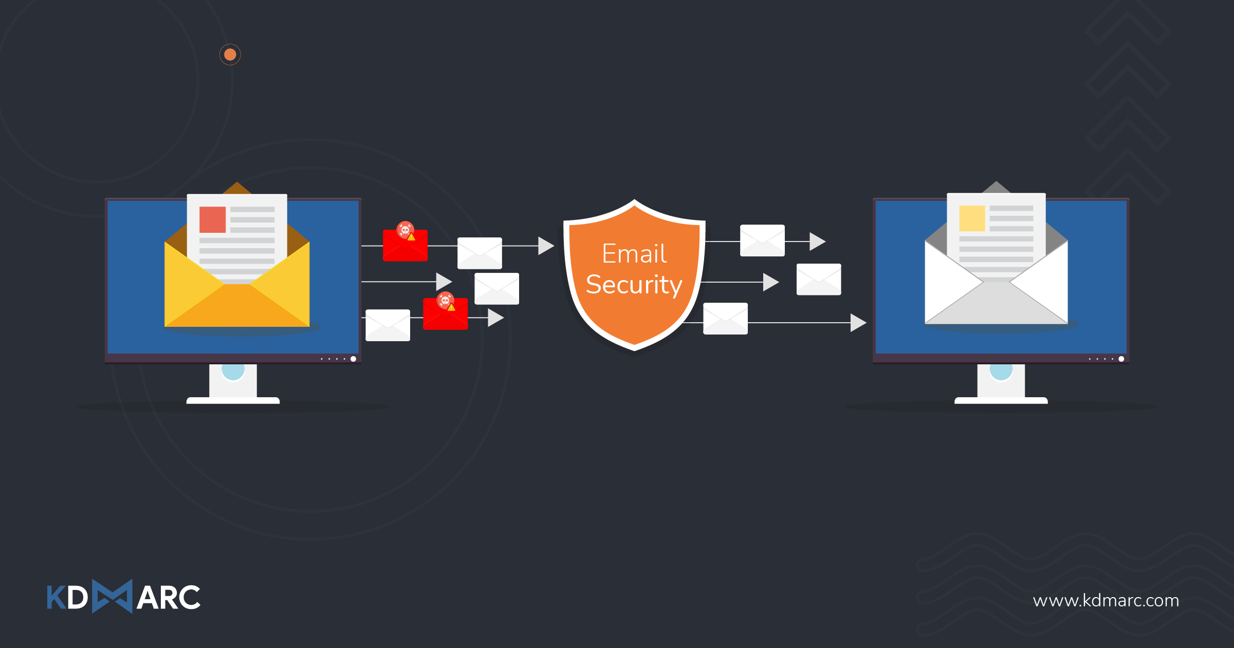 Outbound Email Security Policy