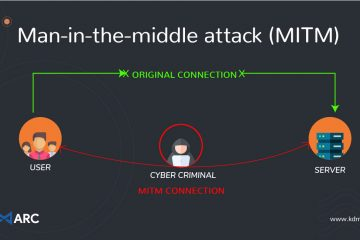 Understanding the Basics of Man in the Middle Attack (MITM)
