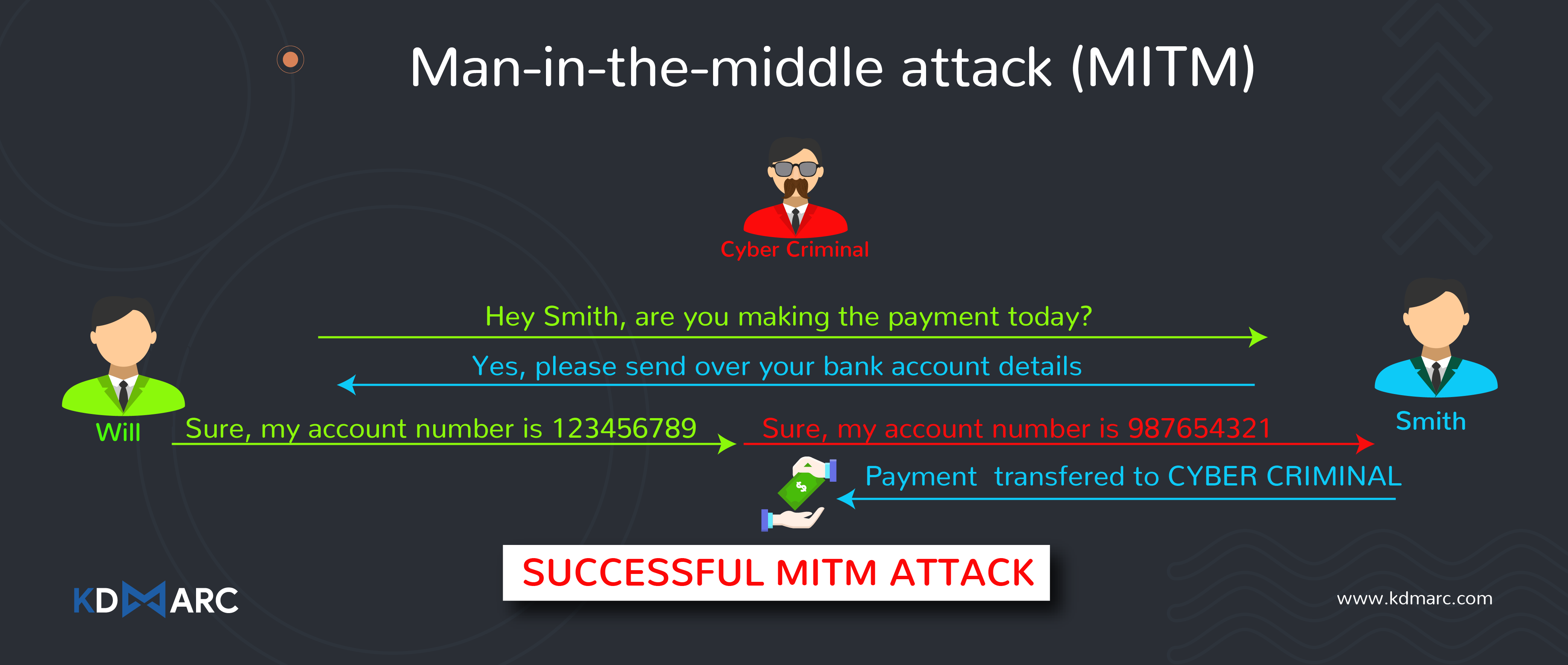 Example of Man in the Middle Attack