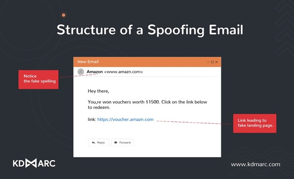 Example of a spoofing attack